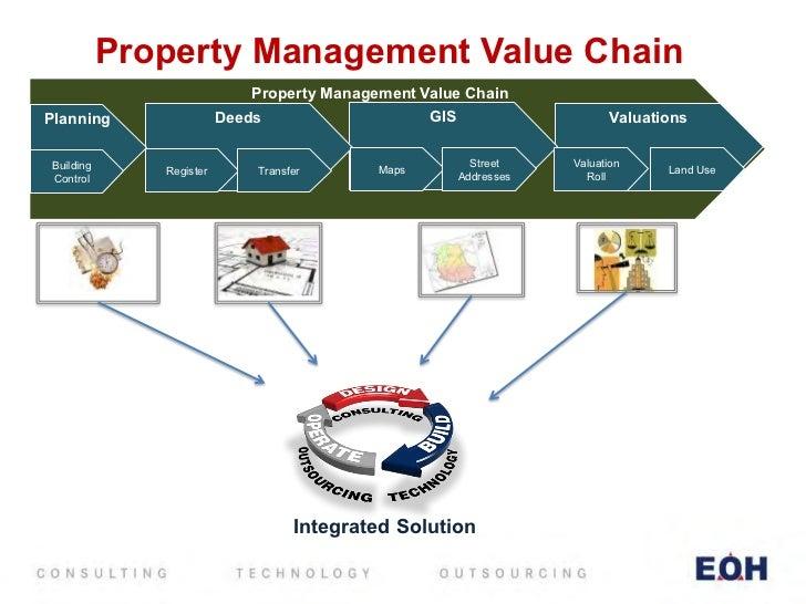 Set Value In Property Model