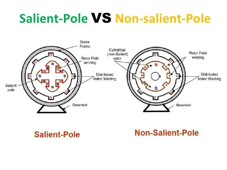 Salient Pole Vs Non Salient Pole