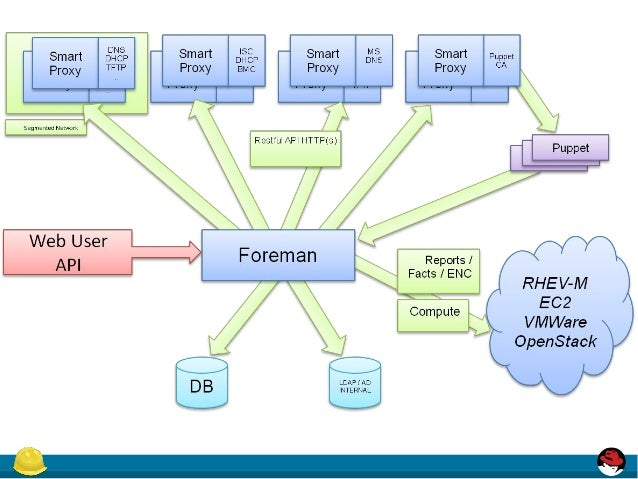Feature 16554 provide diagram of salt plugin architecture salt something like httpimageidesharecdnsalt 150203113317 conversion gate0195managing your saltstack minions with foreman 8 638gcb1422963288 ccuart Image collections