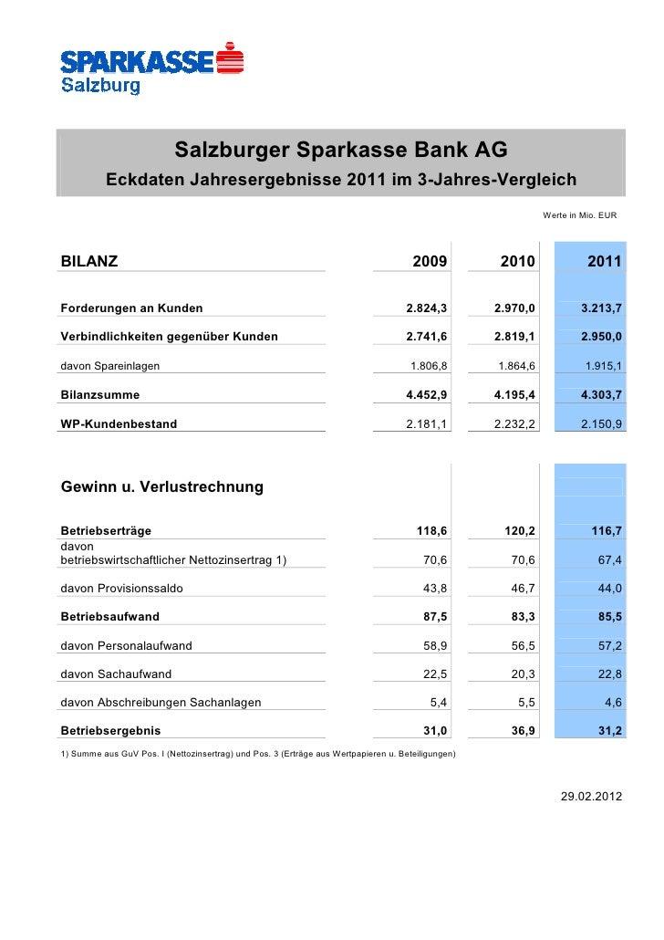 Salzburger Sparkasse: Eckdaten 2011 im 3-Jahresvergleich