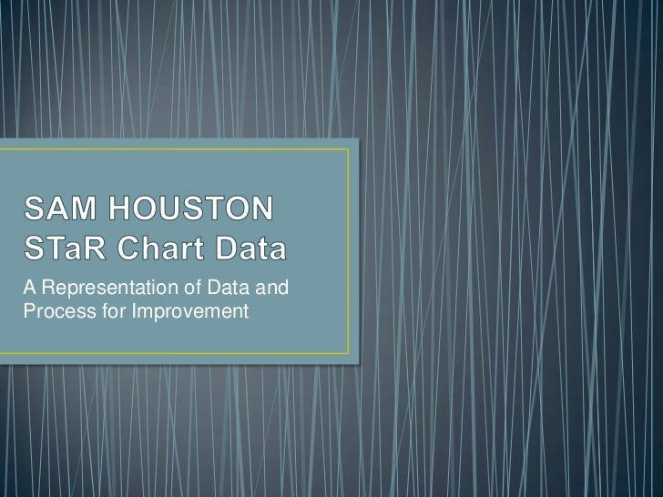 SAM HOUSTON STaR Chart Data<br />A Representation of Data and Process for Improvement<br />