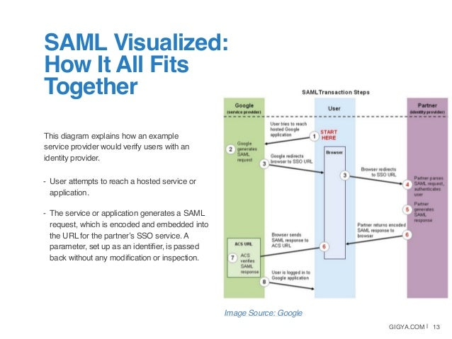 White Paper  Saml As An Sso Standard For Customer Identity Management