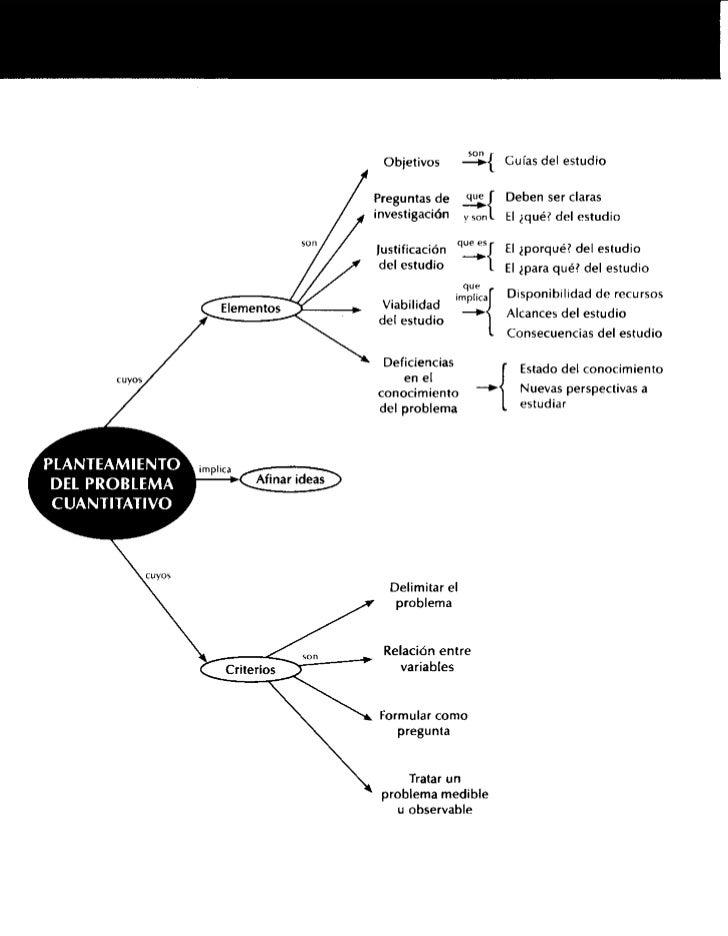 Objetivos              —          Guí as del estudioP reg un ta s d e              J    D e b e n ser clarasin v e s tig a...