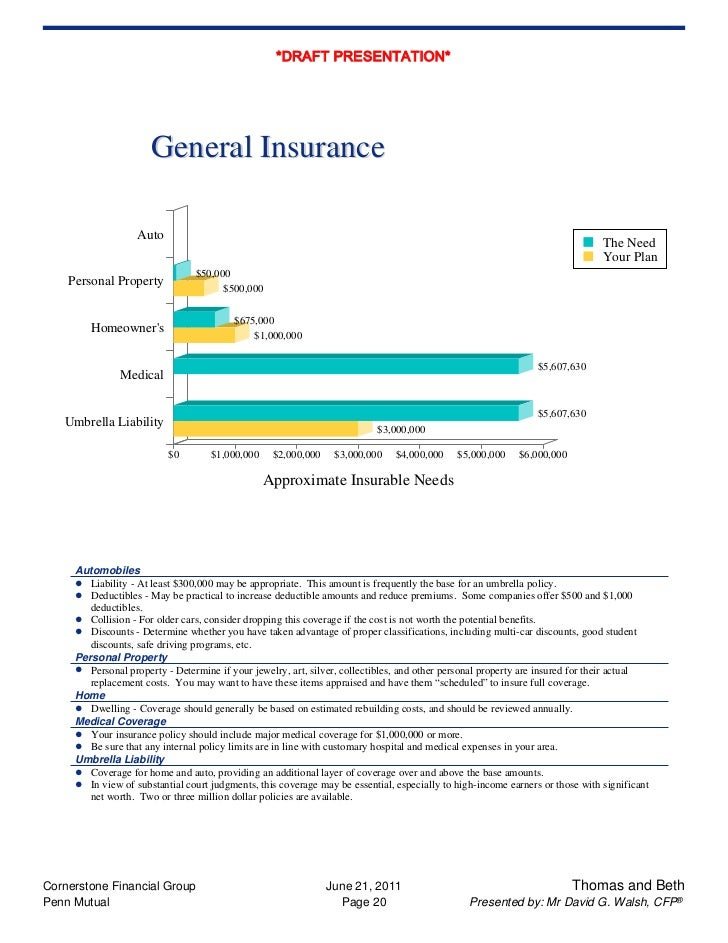 Sample Of A Client Financial Profile