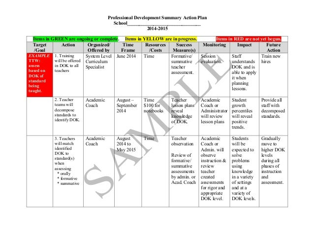 Professional Development Summary Action Plan School_______________________________ 2014-2015 Items in GREEN are ongoing or...