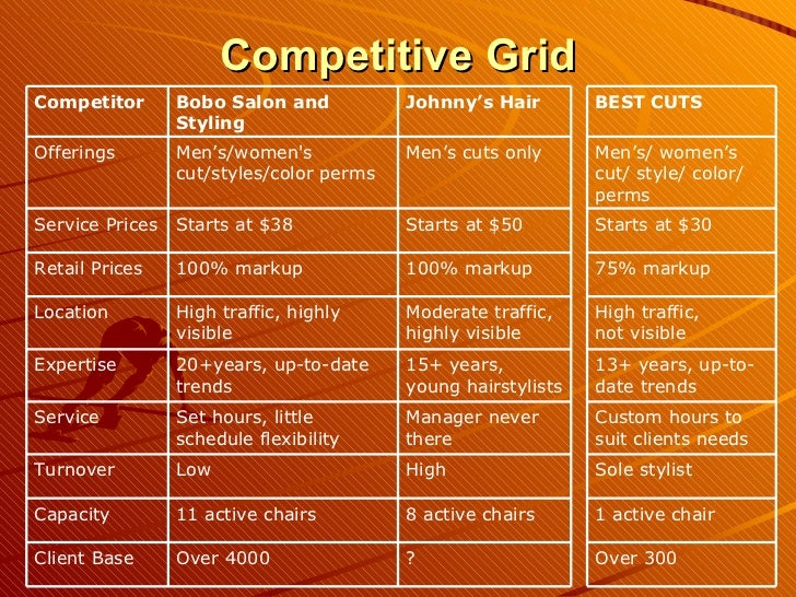Business plan competitive analysis