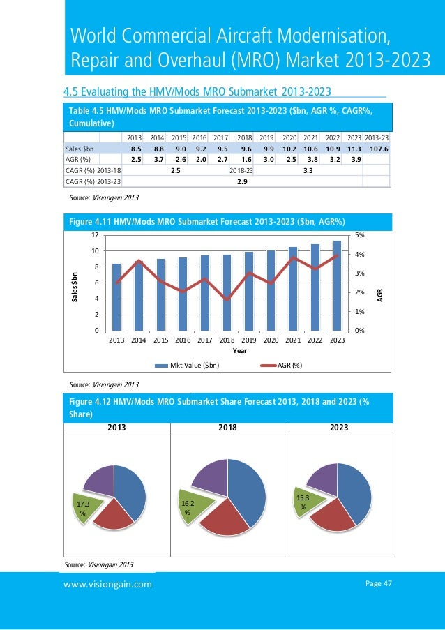 Page 47www.visiongain.comWorld Commercial Aircraft Modernisation,Repair and Overhaul (MRO) Market 2013-20234.5 Evaluating ...