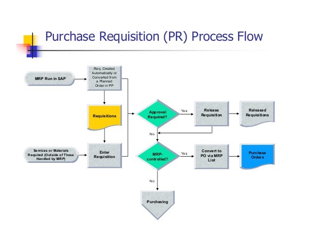 Production flow chart template 2
