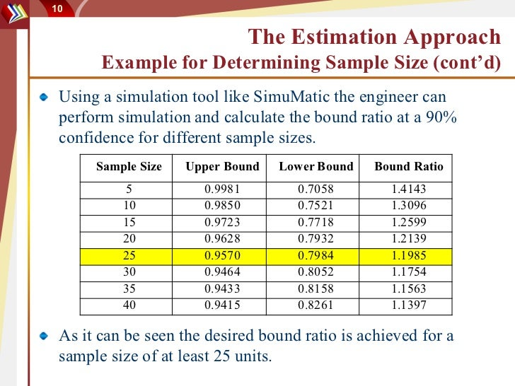 Sample size issues on reliability test design for F table 95 confidence