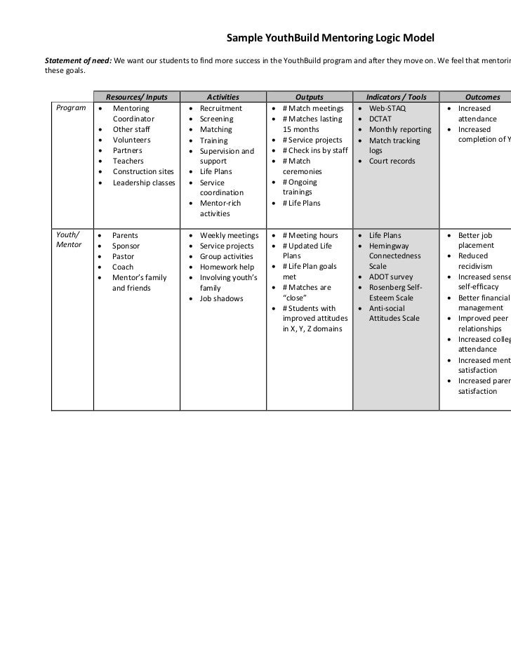 mentoring application templates - sample youthbuild mentoring logic model