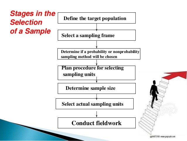 What is a sampling method in research
