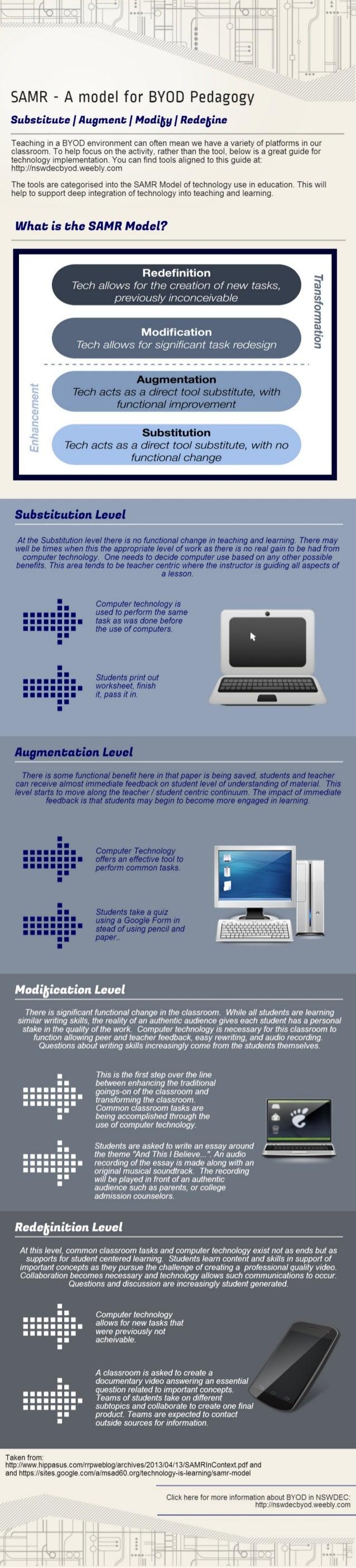 SAMR Model of Technology Integration