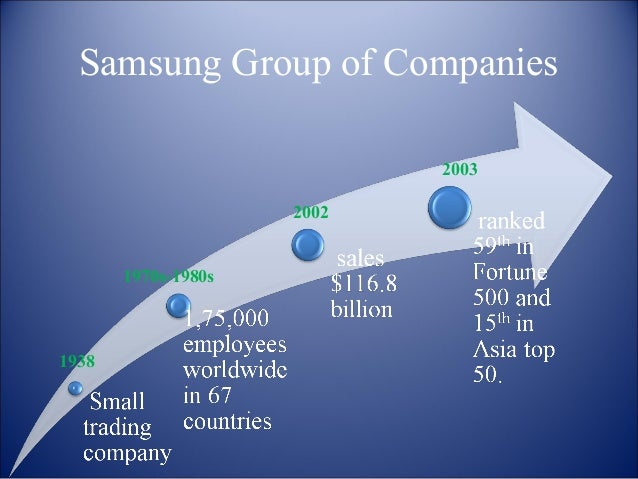samsung future growth Samsung electronics co ltd stock price, stock quotes and financial overviews from marketwatch.