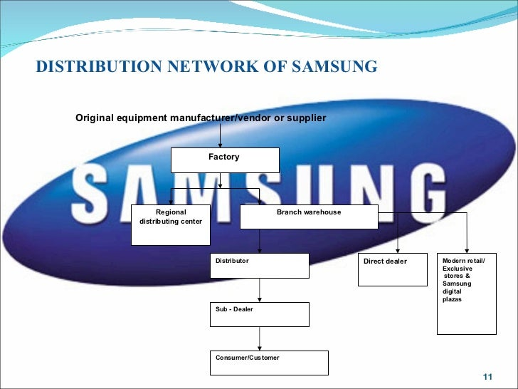 Channels of Distribution Crucial to Success? SAMSUNG ELECTRONICS
