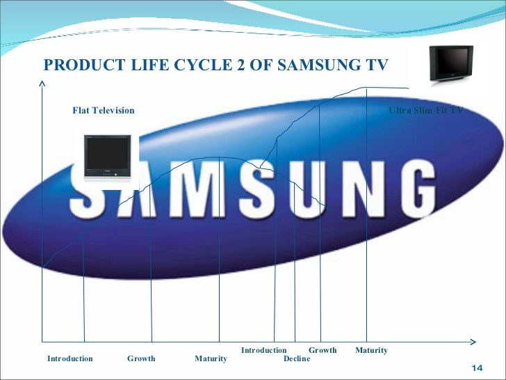 Image result for life cycle of a samsung TV