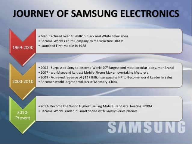 case study samsung electronic company