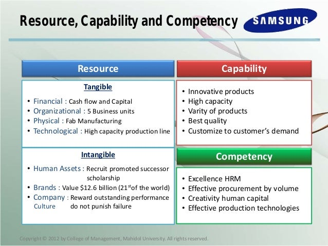 samsung electronics case study 1the five dimensions of entrepreneurial orientation are key factors that firm's practice in order to be successful in an industry these five factors.