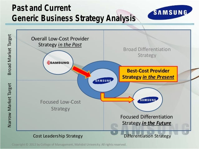 samsung case study hbr The collective conclusions aren't published down, besides possibly in a few learners' notes the selections (or whatever) are typically diverse, for every part.