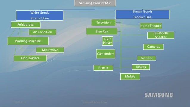 Product Mix Samsung