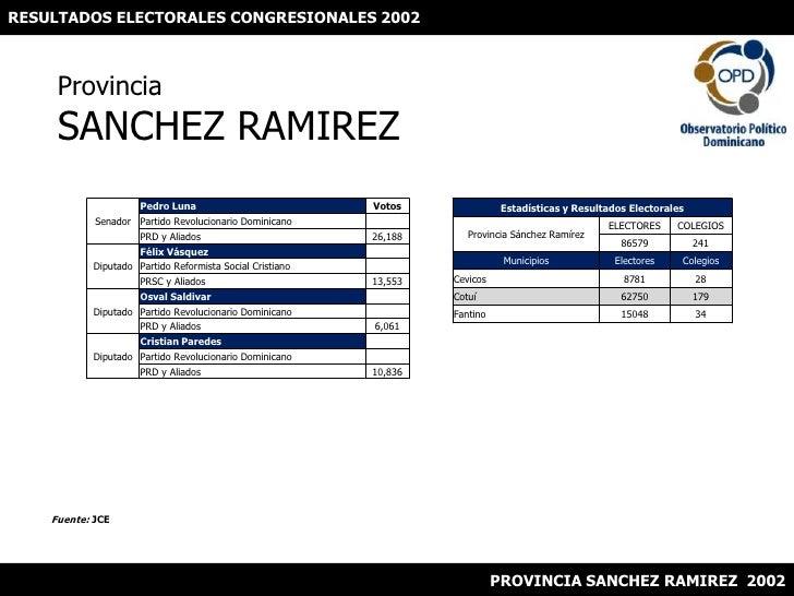 RESULTADOS ELECTORALES CONGRESIONALES 2002<br />ProvinciaSANCHEZ RAMIREZ<br />Fuente: JCE<br />PROVINCIA SANCHEZ RAMIREZ  ...