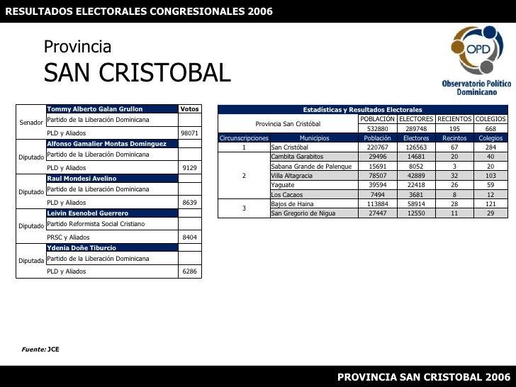 RESULTADOS ELECTORALES CONGRESIONALES 2006<br />ProvinciaSAN CRISTOBAL<br />Fuente: JCE<br />PROVINCIA SAN CRISTOBAL 2006<...