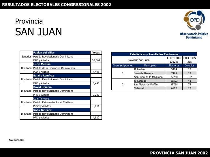 RESULTADOS ELECTORALES CONGRESIONALES 2002<br />ProvinciaSAN JUAN<br />Fuente: JCE<br />PROVINCIA SAN JUAN 2002<br />