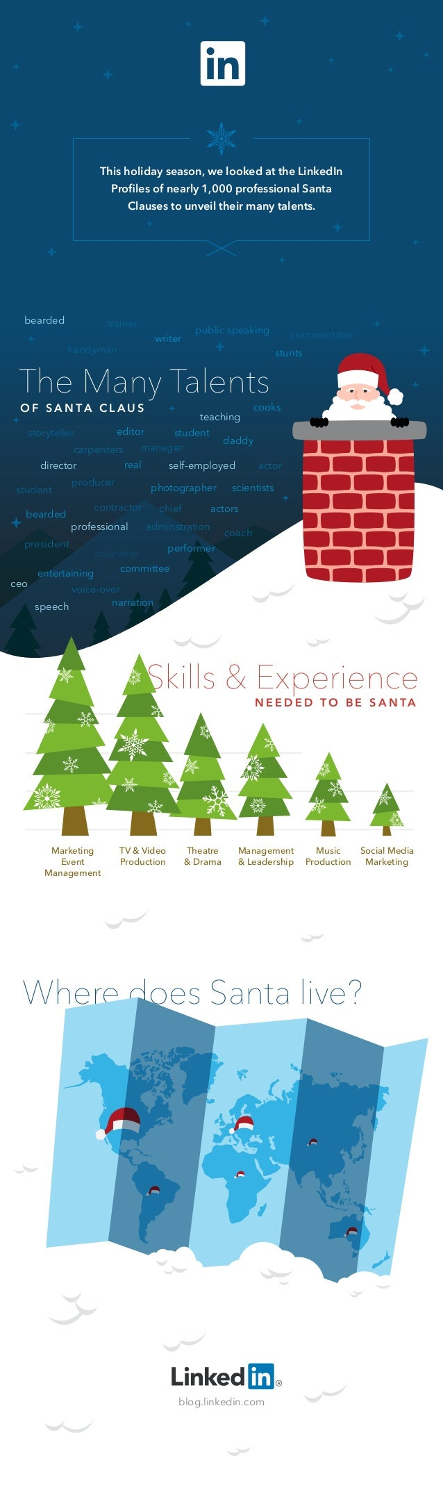 This holiday season, we looked at the LinkedIn Profiles of nearly 1,000 professional Santa Clauses to unveil their many tal...