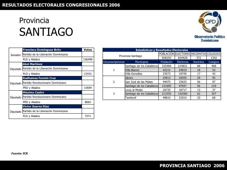 RESULTADOS ELECTORALES CONGRESIONALES 2006<br />ProvinciaSANTIAGO<br />Fuente: JCE<br />PROVINCIA SANTIAGO  2006<br />