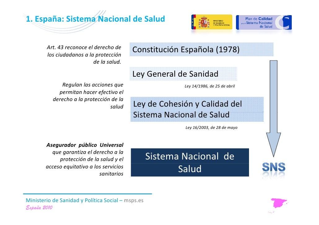 Nacional Espana España Sistema Nacional de