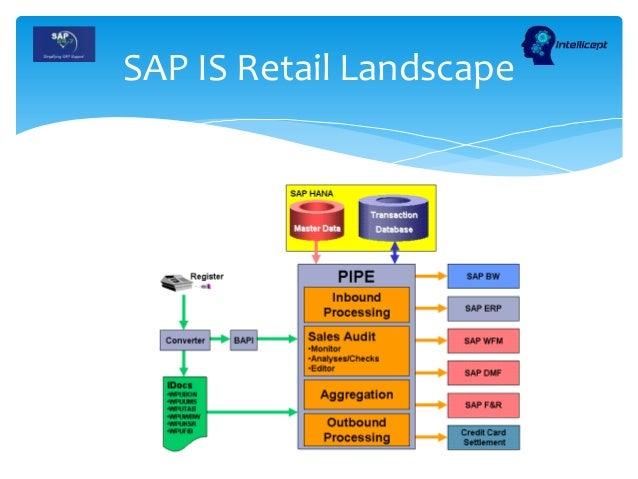Value Chain SAP Training in MM SD IS Retail SAP24x7