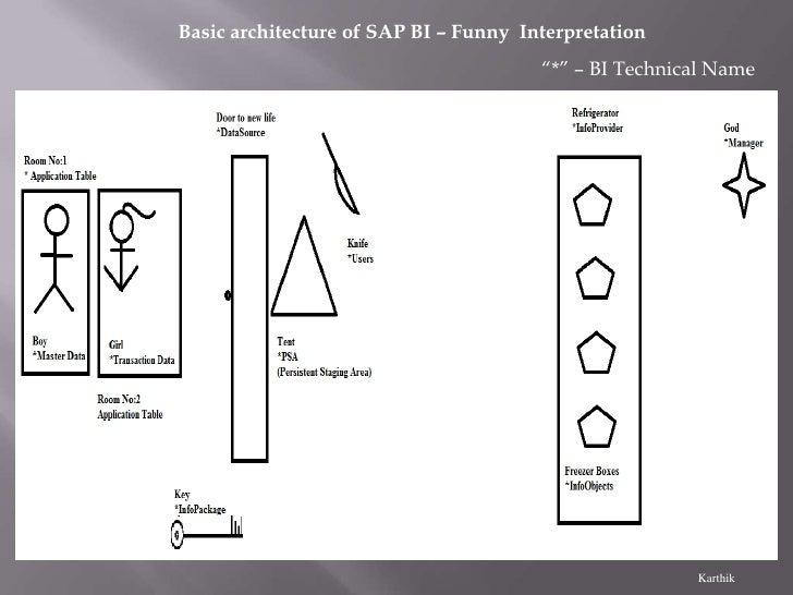 "Basic architecture of SAP BI – Funny Interpretation                                       ""*"" – BI Technical Name         ..."