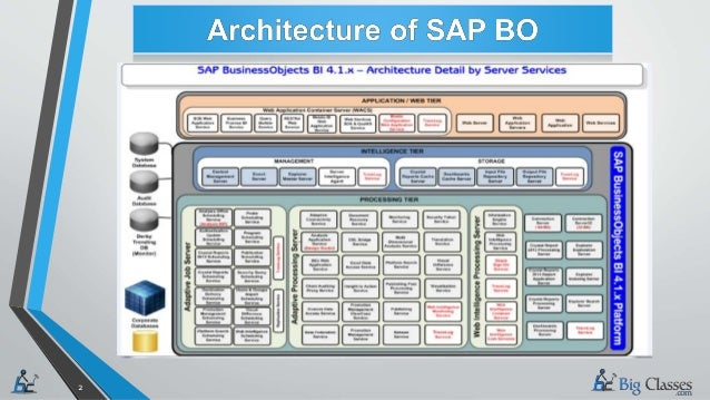sap business objects bi architecture