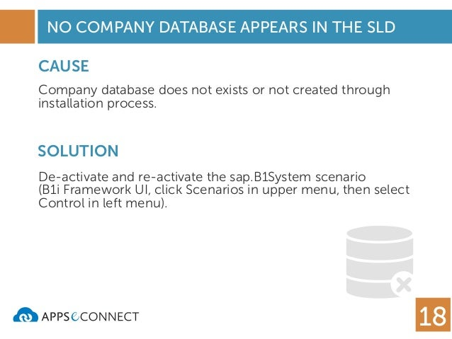 What kind of problems might occur when using databases in your company?