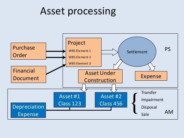 Accounting Asset Disposal