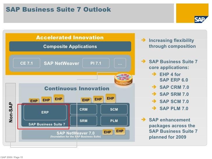 Sap Business Suite Sap Business Suite 7 Outlook