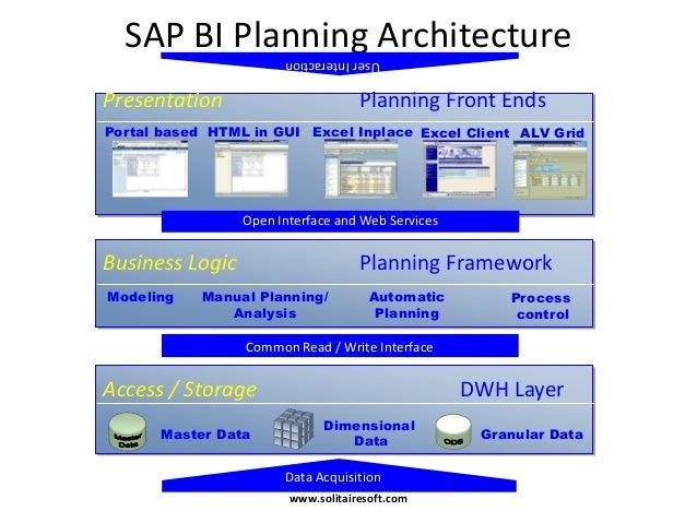 Sap bw bi for Sap r 3 architecture