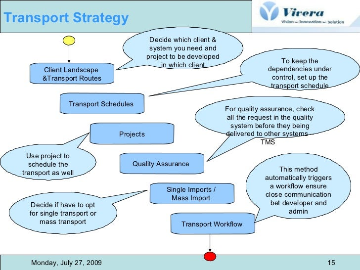 14 transportation management strategy Asset management overview strategies for implementation aashto and fhwa have made transportation asset management a national priority they are providing national leadership and guidance to states as they work to incorporate asset management principles and practices into their business processes.