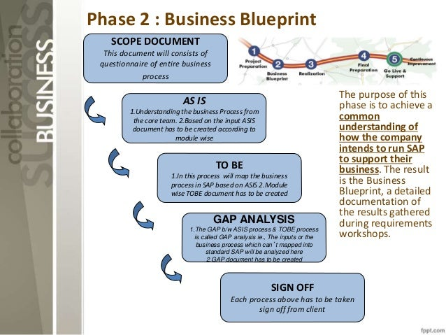 Sap blueprint sample pictures to pin on pinterest pinsdaddy sap sap sd business blueprint malvernweather Gallery