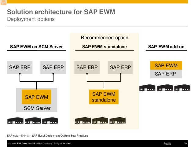sap ewm detailed presentation SAP EWM vs WM SAP EWM vs WM
