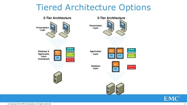 Sap fundamentals overview for sap minors for Architecture 2 tiers