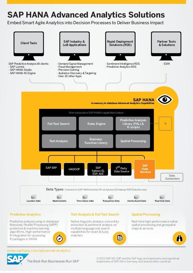 SAP HANA Advanced Analytics