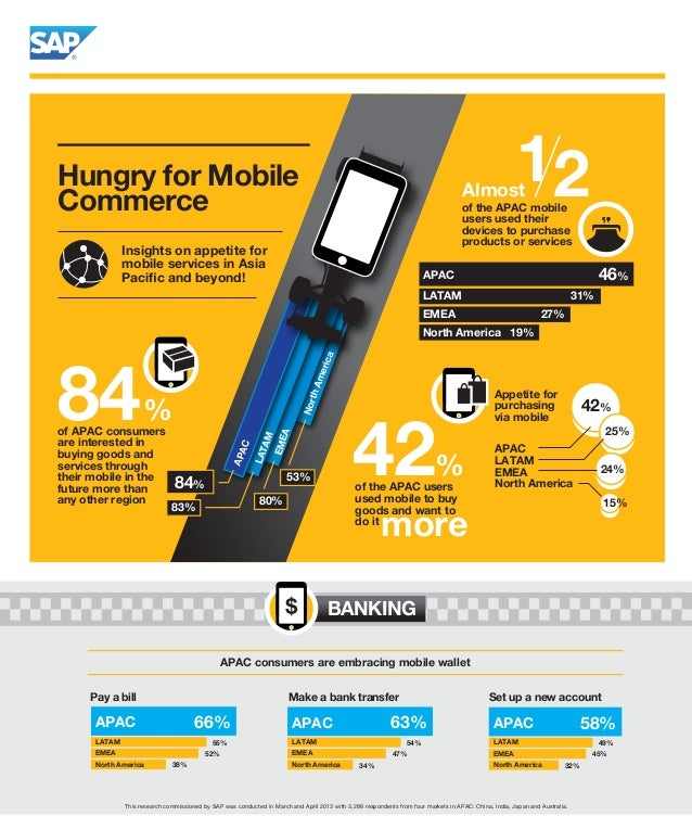 Mobile Consumer Survey for the Banking Industry
