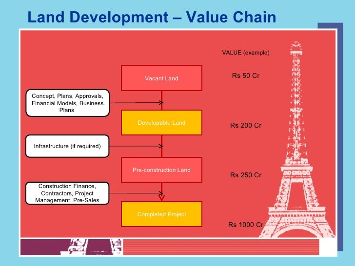 Real Estate Development Asset Management