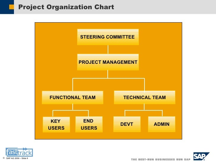 Organization structure chart template