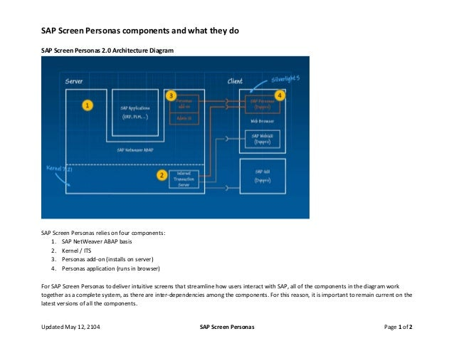 SAP Screen Personas components and what they do