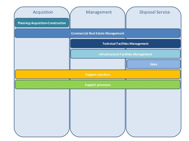 Acquistion                         Management                          Disposal ServicePlanning-Acquisition-Construction  ...
