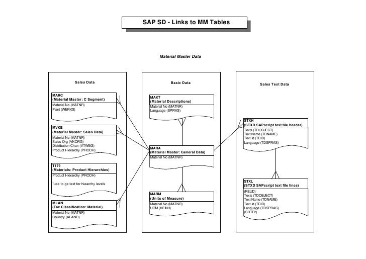 Sap table relation for Level table sap