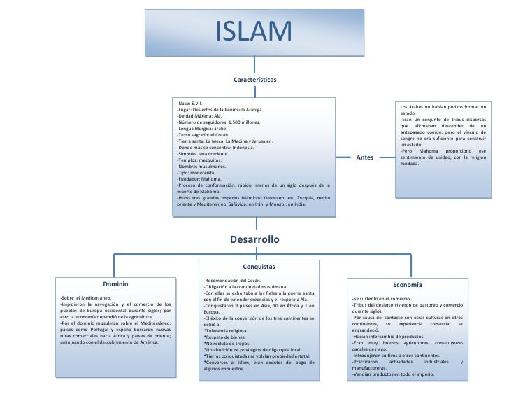 ISLAM<br />Características <br />Dominio-Sobre  el Mediterráneo.-Impidieron la navegación y el comercio de los pueblos de ...