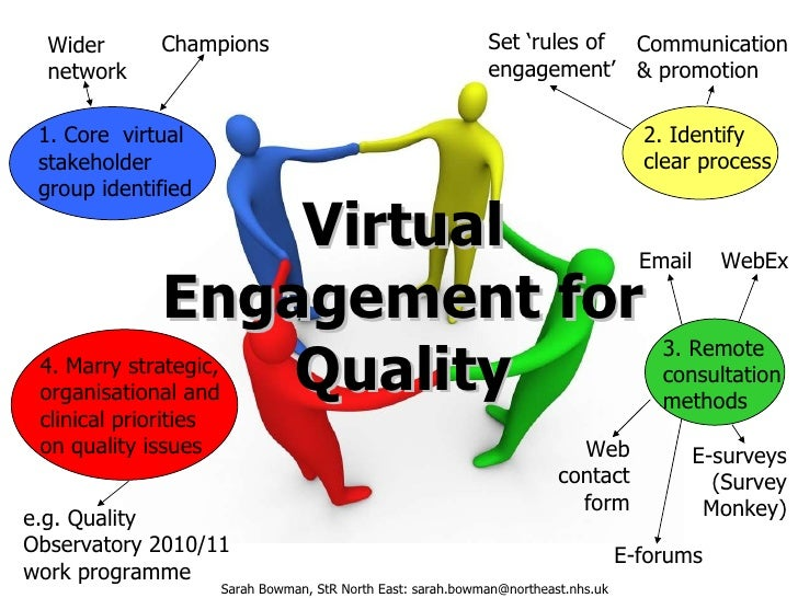 Virtual Engagement for Quality Sarah Bowman, StR North East: sarah.bowman@northeast.nhs.uk 1. Core  virtual stakeholder gr...