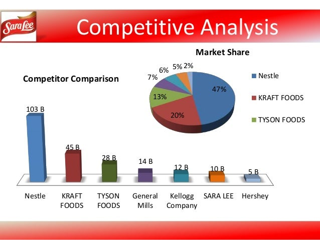 financial analysis sara lee corp Financial analysis - sara lee corp topics: cash flow sara lee corp sara lee operates as a global manufacturer and marketer swot analysis for sara lee essay.